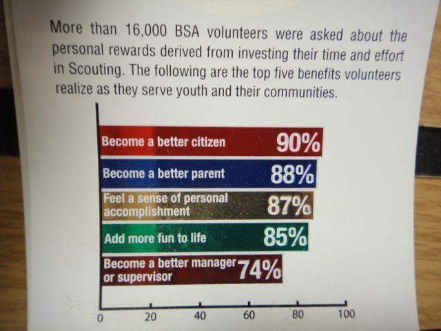 Scouting statistics