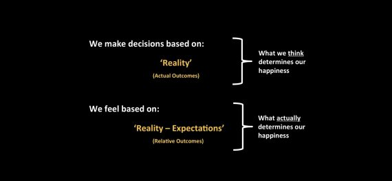 unhappiness and expectations